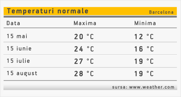 temperaturi-vacanta-barcelona