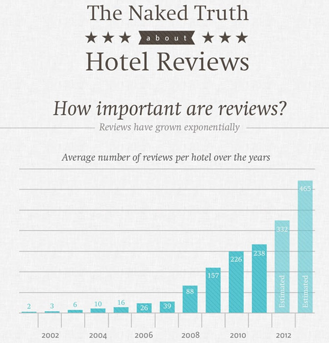 infografic-review-hotels-1