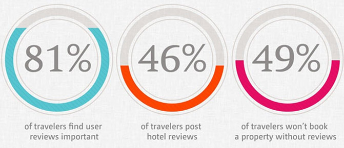 infografic-review-hotels-2