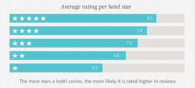 infografic-review-hotels-3
