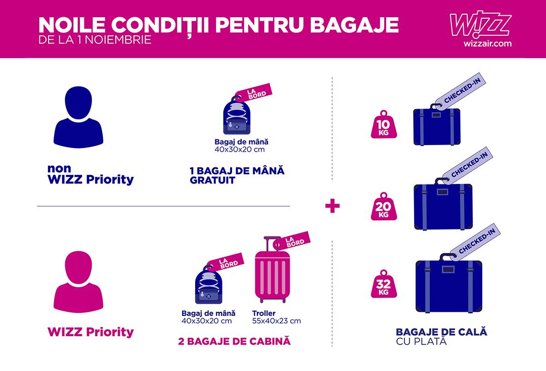 wizz-bagaje